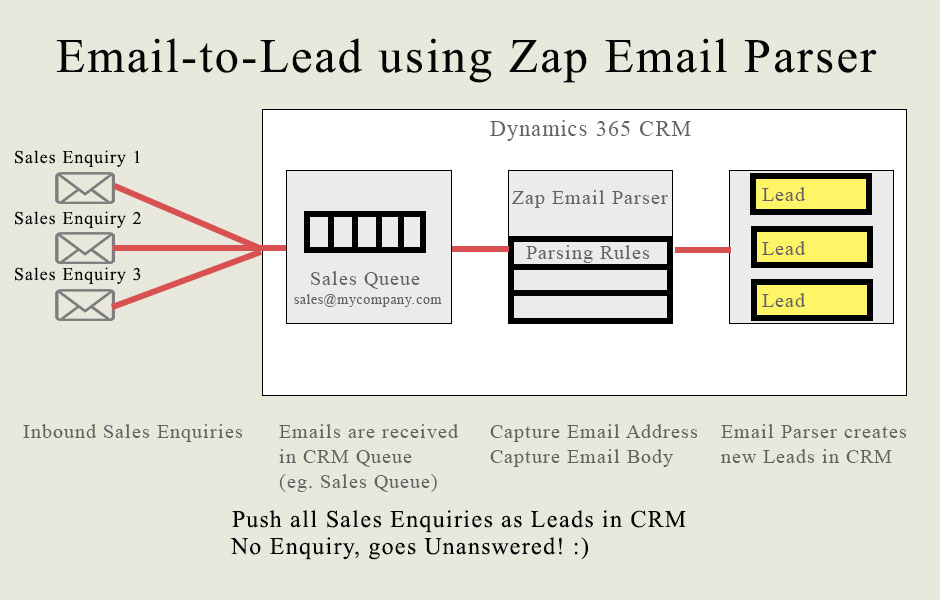 Zap Email Parser - Zap Objects