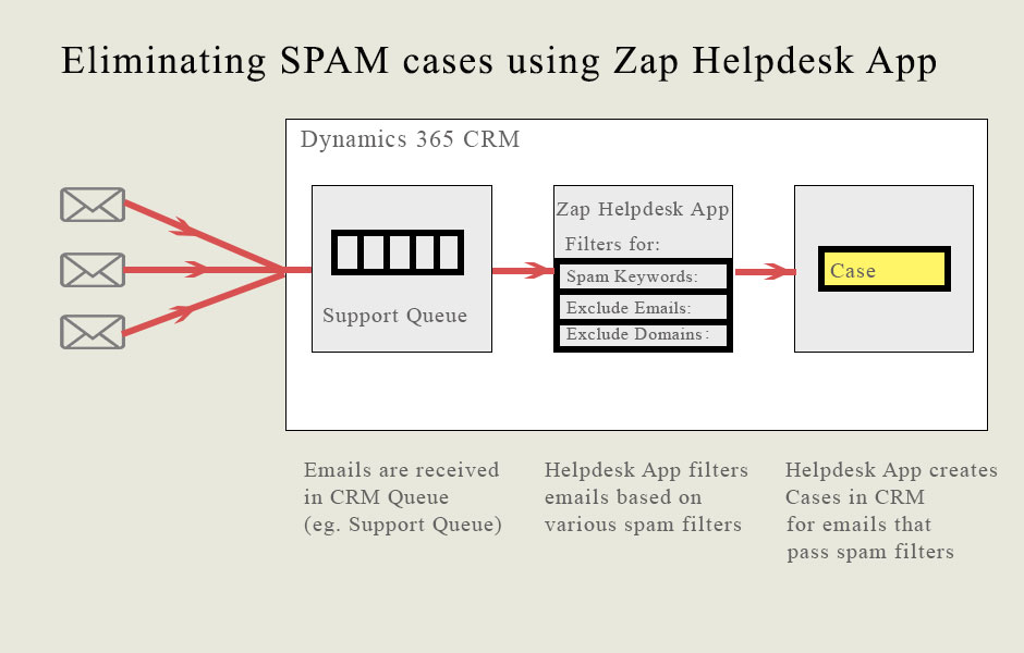 Eliminating spam cases from being created through email-to-case when ...